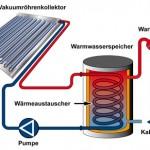 Solarthermie, Vakuumröhrenkollektor